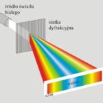 Przyroda i JA - Ile barw ma światło? - ciekawe doświadczenia z optyki